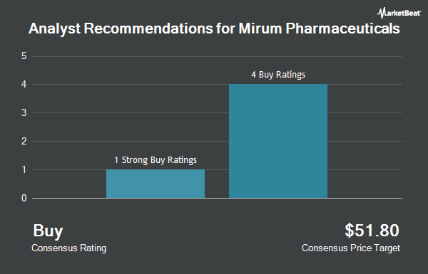 Analyst Recommendations for Mirum Pharmaceuticals (NASDAQ:MIRM)
