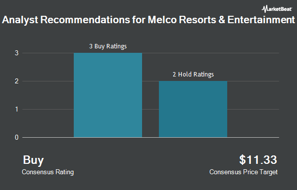 Analyst Recommendations for Melco Resorts & Entertainment (NASDAQ:MLCO)