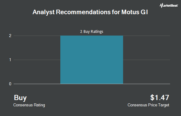Analyst Recommendations for Motus GI (NASDAQ:MOTS)