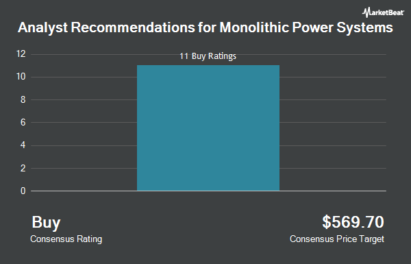 Analyst Recommendations for Monolithic Power Systems (NASDAQ:MPWR)
