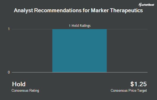 Analyst Recommendations for TapImmune (NASDAQ:MRKR)