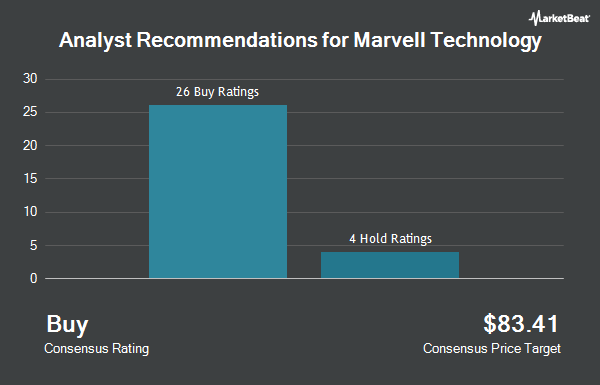 Analyst Recommendations for Marvell Technology Group (NASDAQ:MRVL)