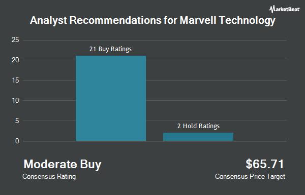 Analyst Recommendations for Marvell Technology (NASDAQ:MRVL)