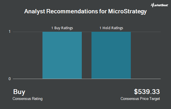 Analyst Recommendations for MicroStrategy (NASDAQ:MSTR)