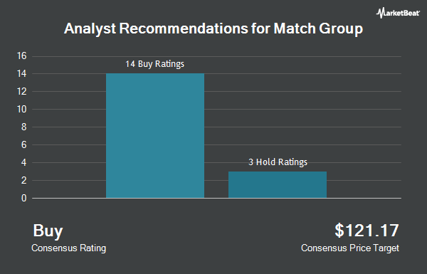 Analyst Recommendations for Match Group (NASDAQ:MTCH)