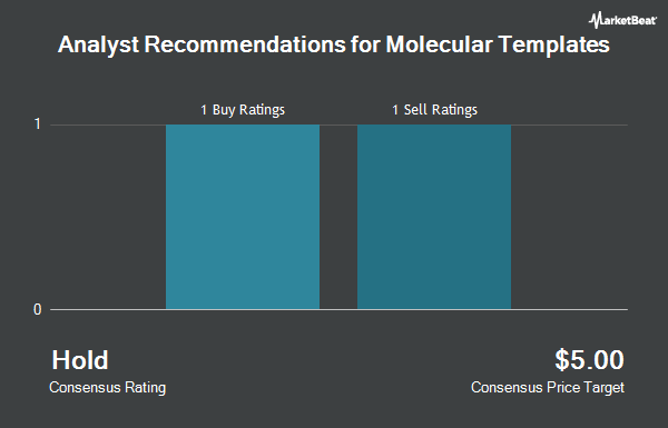 Analyst Recommendations for Molecular Templates (NASDAQ:MTEM)