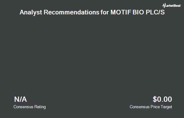 Analyst Recommendations for Motif (NASDAQ:MTFB)