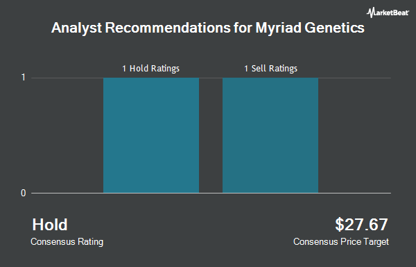 Analyst Recommendations for Myriad Genetics (NASDAQ:MYGN)