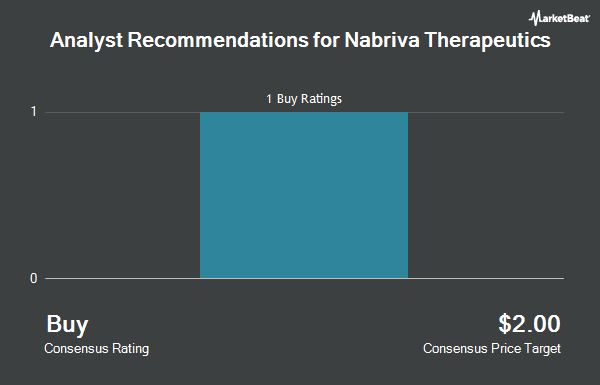 Analyst Recommendations for Nabriva Therapeutics (NASDAQ:NBRV)