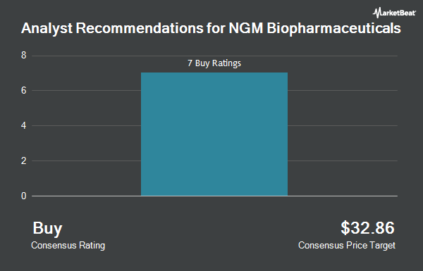 Analyst Recommendations for NGM Biopharmaceuticals (NASDAQ:NGM)