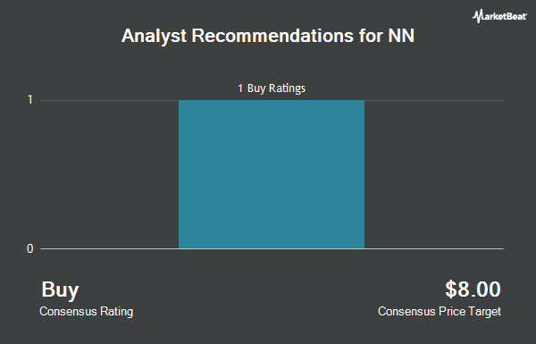 Analyst Recommendations for NN (NASDAQ:NNBR)