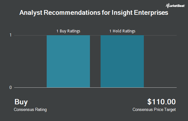 Analyst Recommendations for Insight Enterprises (NASDAQ:NSIT)