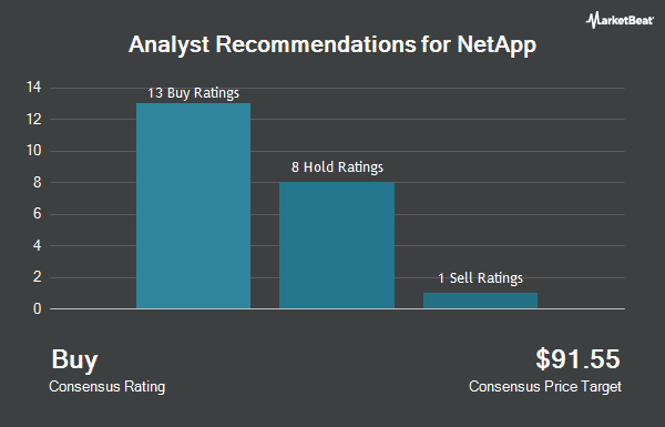 Analyst Recommendations for NetApp (NASDAQ:NTAP)