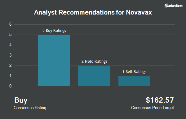 Analyst Recommendations for Novavax (NASDAQ:NVAX)