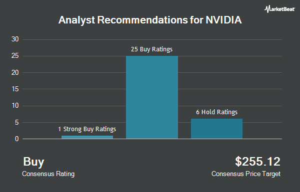 Analyst Recommendations for NVIDIA (NASDAQ:NVDA)