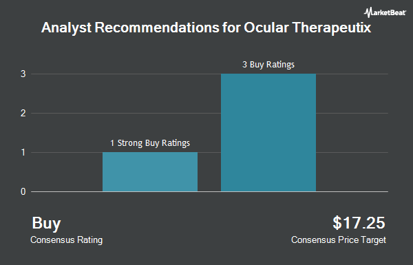 Analyst Recommendations for Ocular Therapeutix (NASDAQ:OCUL)