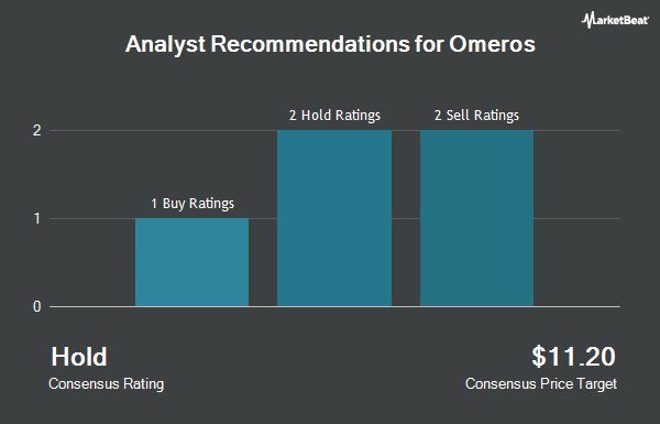 Analyst Recommendations for Omeros (NASDAQ:OMER)