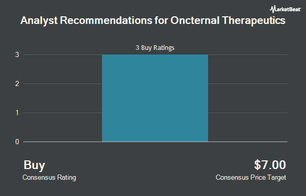 Analyst Recommendations for Oncternal Therapeutics (NASDAQ:ONCT)