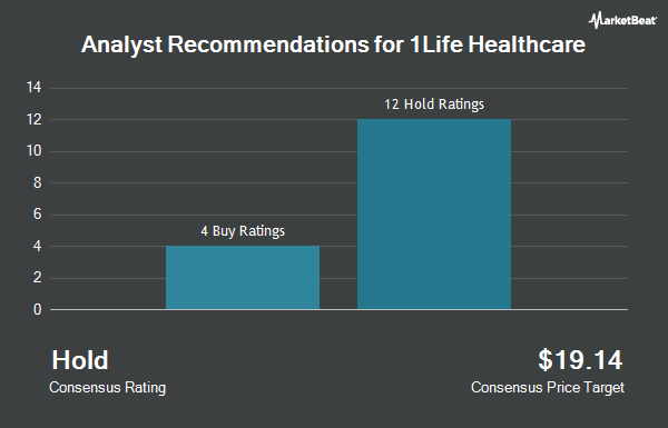 Analyst Recommendations for 1life Healthcare (NASDAQ:ONEM)