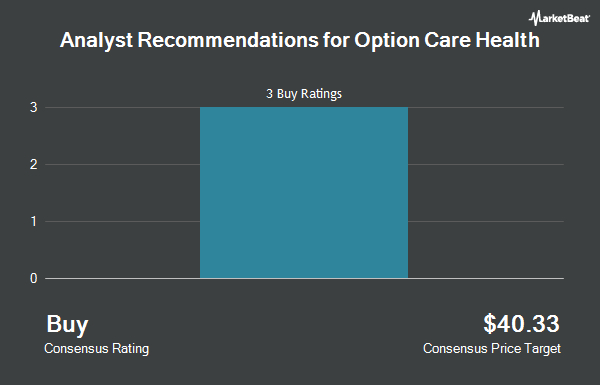 Analyst Recommendations for Option Care Health (NASDAQ:OPCH)