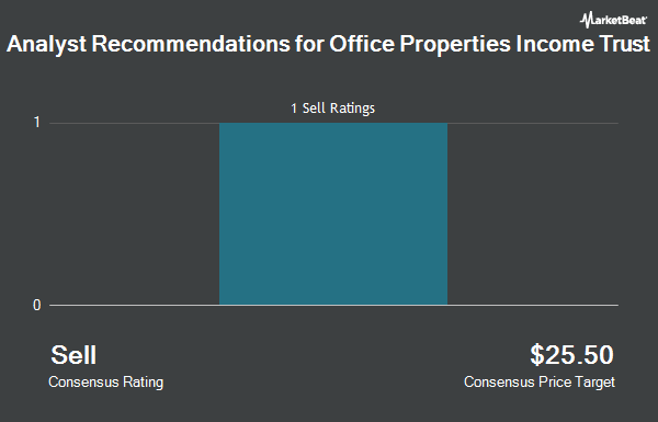 Analyst Recommendations for Office Properties Income Trust (NASDAQ:OPI)