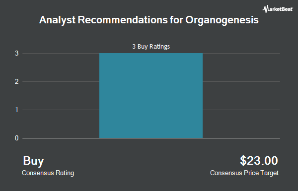 Analyst Recommendations for Organogenesis (NASDAQ:ORGO)
