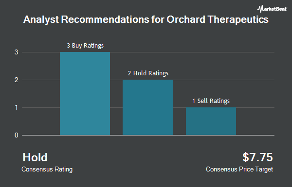 Analyst Recommendations for Orchard Therapeutics (NASDAQ:ORTX)