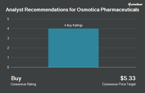 Analyst Recommendations for Osmotica Pharmaceuticals (NASDAQ:OSMT)