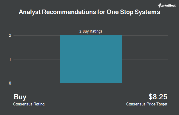 Analyst Recommendations for One Stop Systems (NASDAQ:OSS)