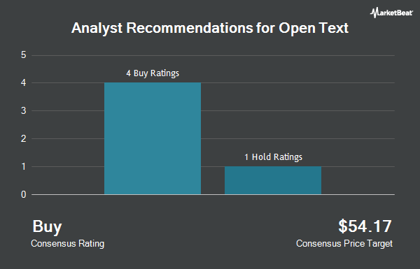 Analyst Recommendations for Open Text (NASDAQ:OTEX)