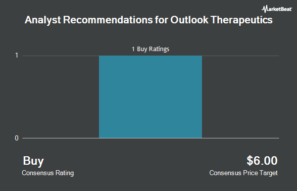 Analyst Recommendations for Outlook Therapeutics (NASDAQ:OTLK)