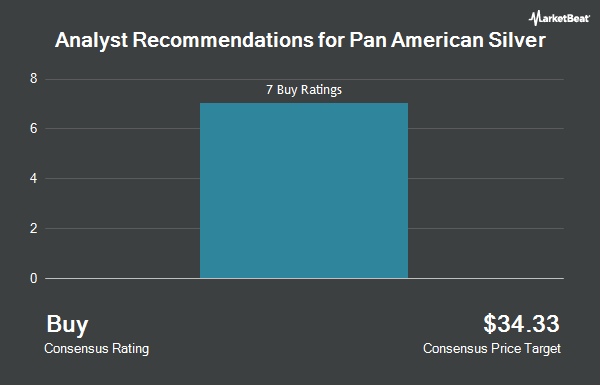 Analyst Recommendations for Pan American Silver (NASDAQ:PAAS)