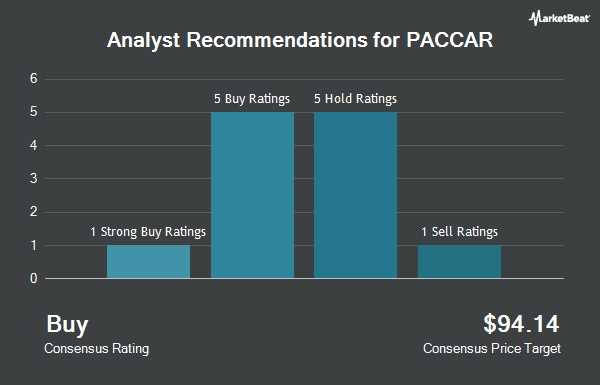 Analyst Recommendations for PACCAR (NASDAQ:PCAR)