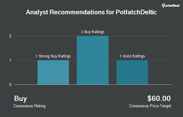 Analyst Recommendations for PotlatchDeltic (NASDAQ:PCH)