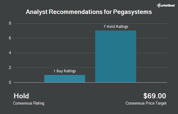 Analyst Recommendations for Pegasystems (NASDAQ:PEGA)