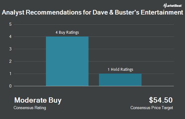 Dave & Buster's Entertainment Inc (NASDAQ:PLAY) Receives