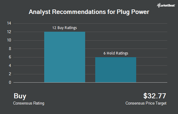 Analyst Recommendations for Plug Power (NASDAQ:PLUG)