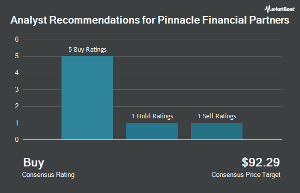 Analyst Recommendations for Pinnacle Financial Partners (NASDAQ:PNFP)