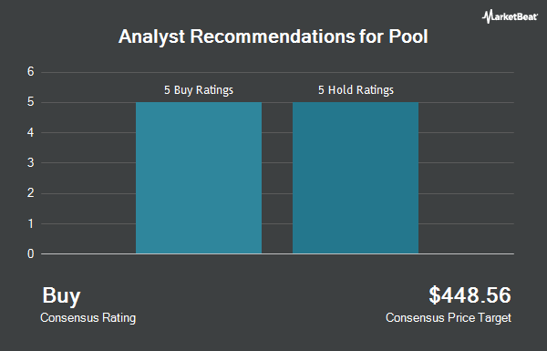 Analyst Recommendations for Pool (NASDAQ:POOL)