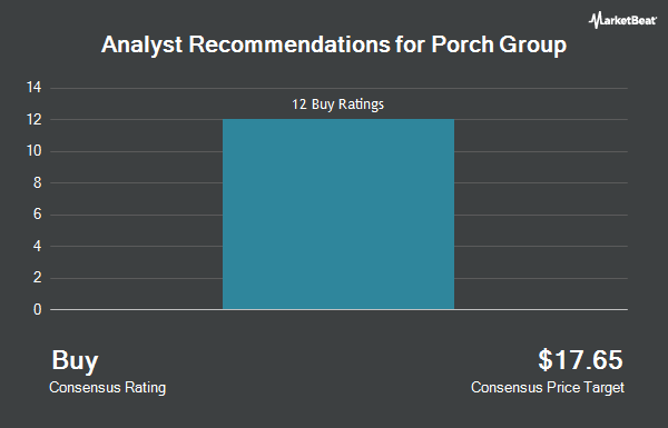 Analyst Recommendations for Porch Group (NASDAQ:PRCH)