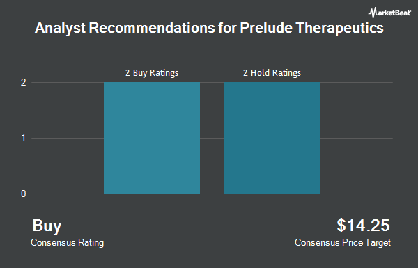 Analyst Recommendations for Prelude Therapeutics (NASDAQ:PRLD)