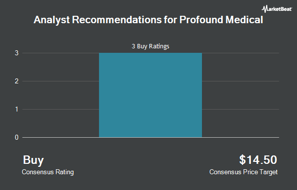 Analyst Recommendations for Profound Medical (NASDAQ:PROF)