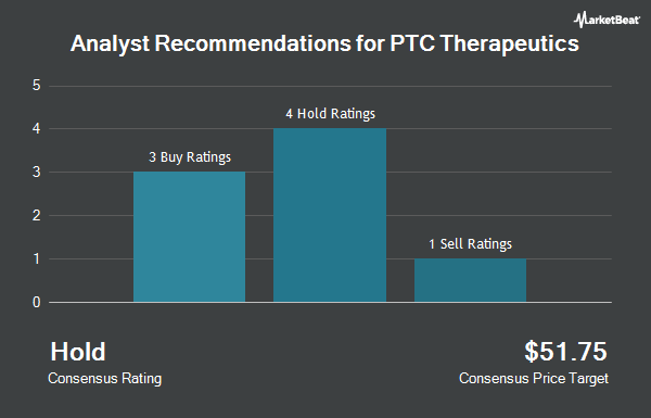 Analyst Recommendations for PTC Therapeutics (NASDAQ:PTCT)