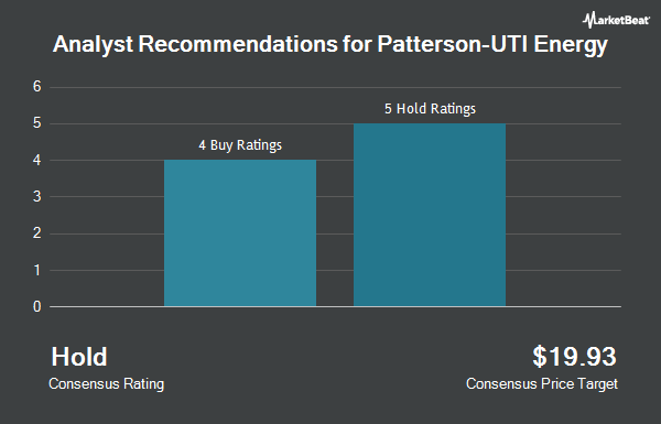Analyst Recommendations for Patterson-UTI Energy (NASDAQ:PTEN)