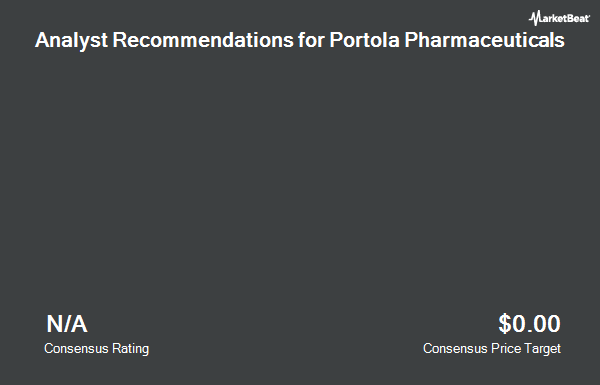 Analyst Recommendations for Portola Pharmaceuticals (NASDAQ:PTLA)