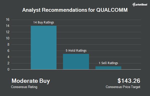 Analyst Recommendations for QUALCOMM (NASDAQ:QCOM)