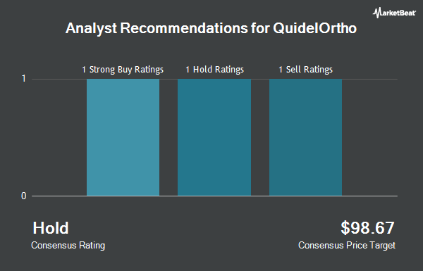 Analyst Recommendations for Quidel (NASDAQ:QDEL)