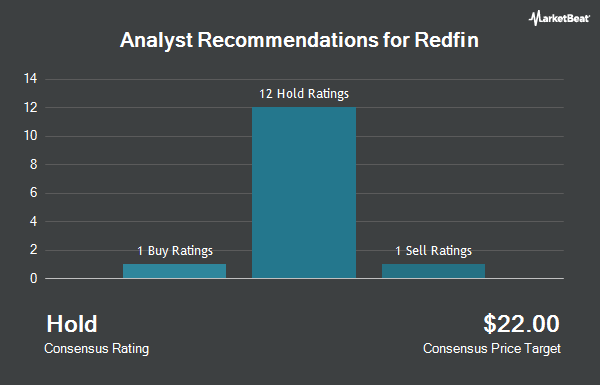Analyst Recommendations for Redfin (NASDAQ:RDFN)