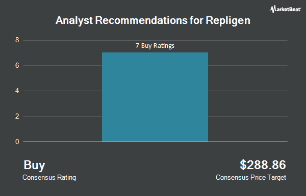 Analyst Recommendations for Repligen (NASDAQ:RGEN)