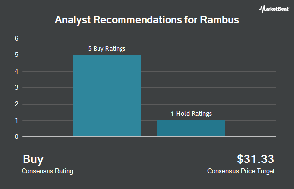 Analyst Recommendations for Rambus (NASDAQ:RMBS)